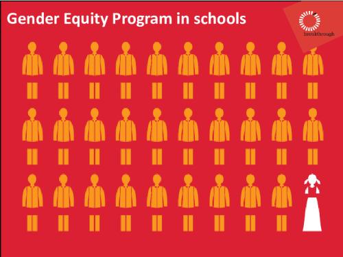 Gender equity programme in schools