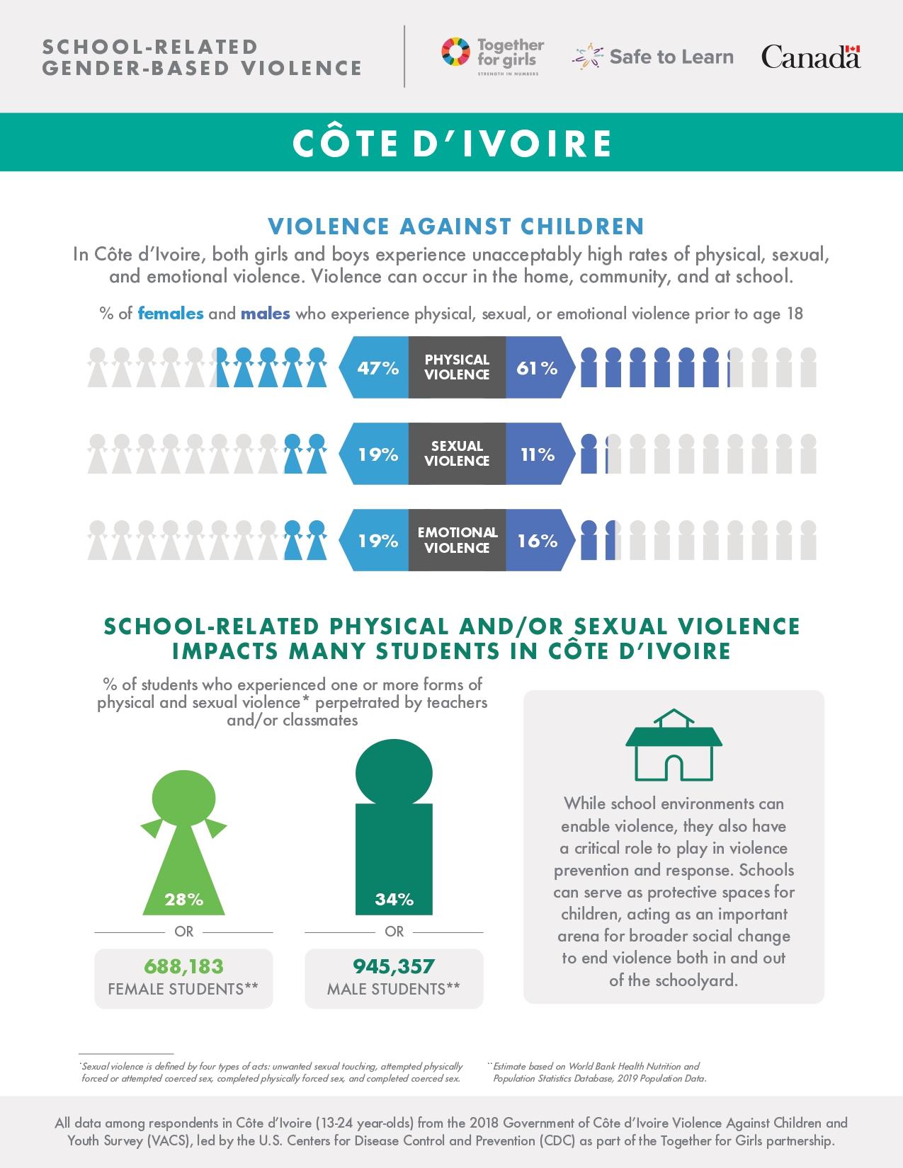 Côte d'Ivoire fact sheet: School-Related Gender-Based Violence