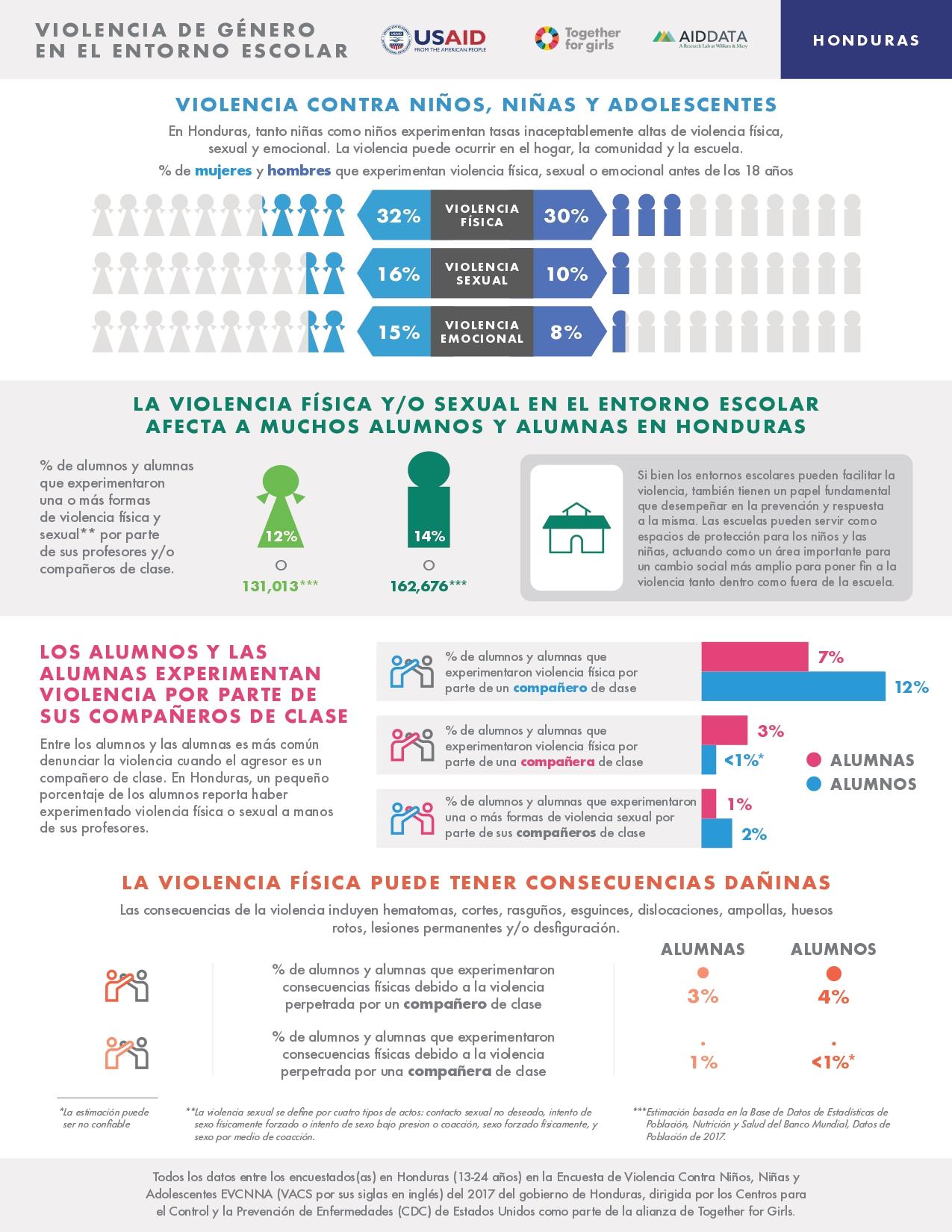 Honduras fact sheet: School-Related Gender-Based Violence