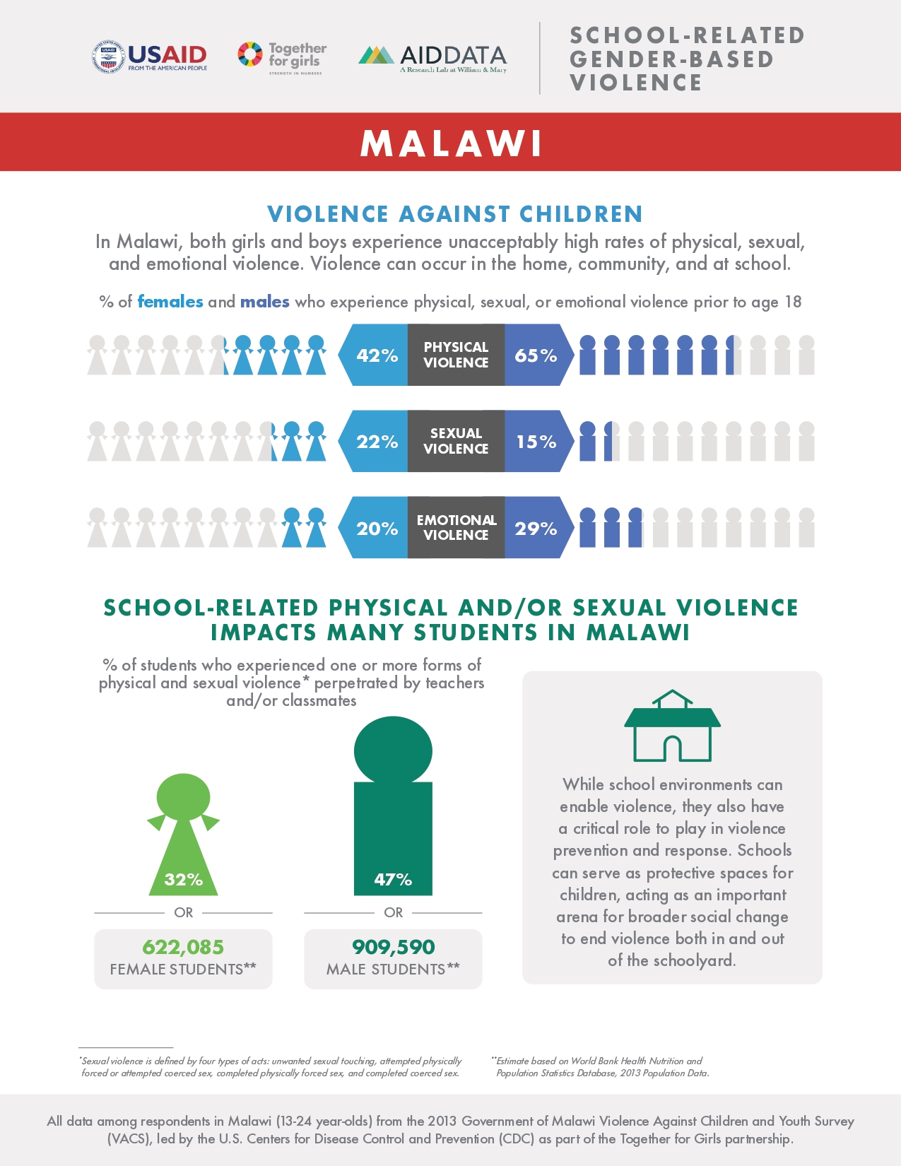 Malawi fact sheet: School-Related Gender-Based Violence
