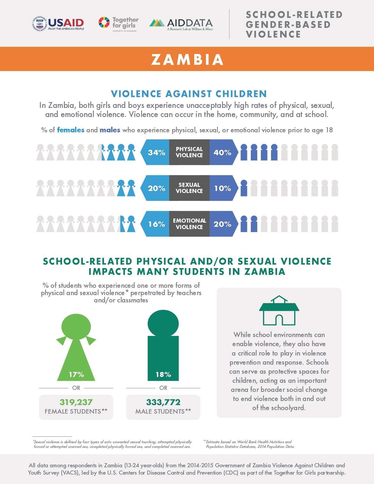 Zambia fact sheet: School-Related Gender-Based Violence