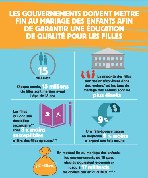 Les gouvernements doivent mettre fin au mariage des enfants afin de garantir une éducation de qualité pour les filles