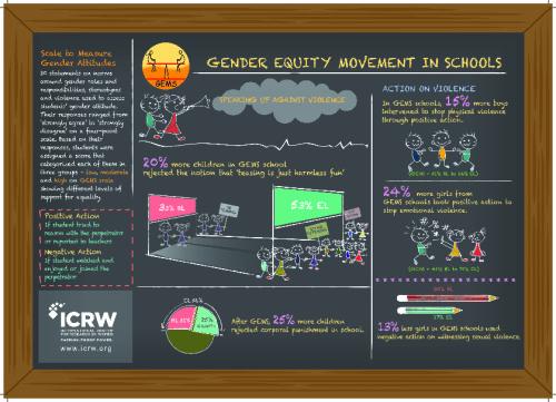 Gender Equity movement in schools