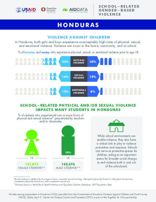 Honduras Country Spotlights