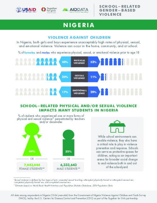 Nigeria Country Spotlights