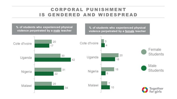 For additional insights and more data about violence in school settings, visit the Together for Girls SRGBV page: togetherforgirls.org/schools